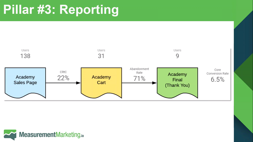 Part 2: 3 Tools You Need To Create An Automated Measurement Marketing Machine