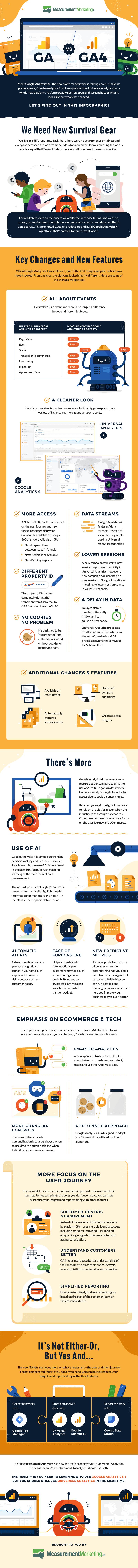 google-analytics-4-infographic