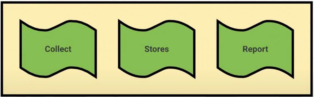 ga-collect-store-report