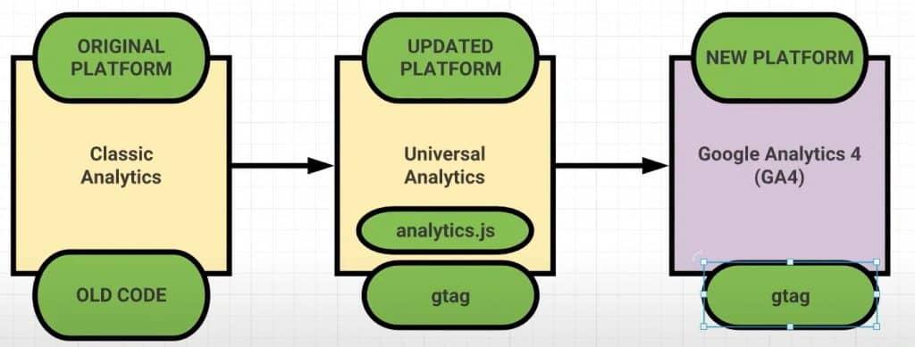 original ga-new platform ga4