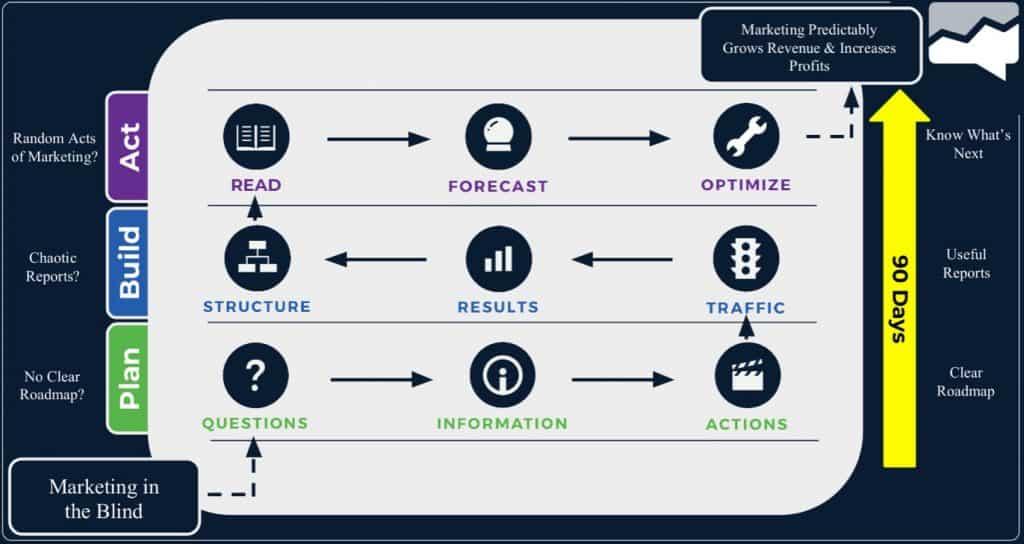 measurement marketing framework