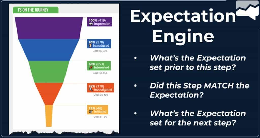 expectation engine